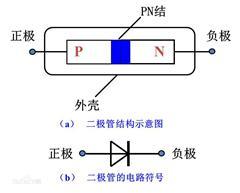開關二極管和整流二極管區別?